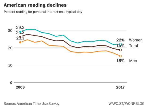 decline in americans reading