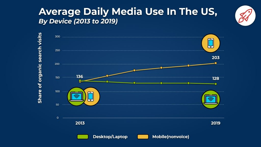 mobile vs desktop use in the US over time